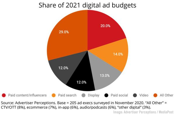 Influencer Ad Budgets Rise, B2B Buyer Report, Stellar US Ad Market Spending Increase, Zoom's Immersive View, & LinkedIn's LXP