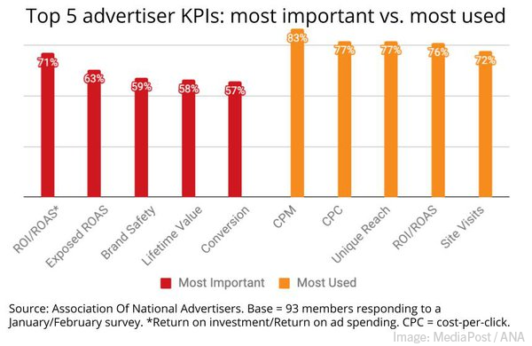 Top B2B Paint Points, Influencer Types Survey, Zoom's New Events Platform, & The KPIs That Matter