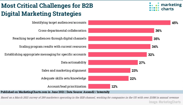 Most Critical B2B Challenges, Marketers Are In Demand, YouTube's New Analytics, & Social Video Reach Grows