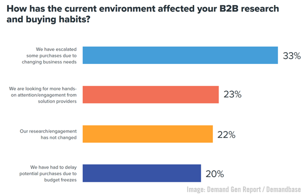 B2B Ad Spending Sizzles, Salesforce Slack Buy Complete, C-Suite Marketing Survey, & Clubhouse Opens To All