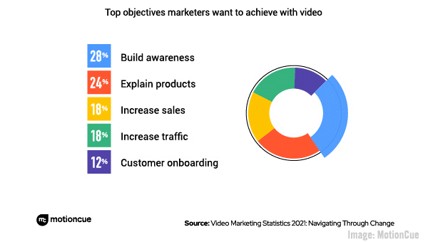Why B2B Marketers Thrive On LinkedIn, More Advertisers Applying Brand Values, Reddit Talk Rolls Out, & Ad Market Expands 43%