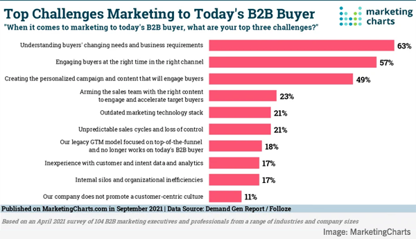 B2B Marketers' Biggest Buyer Challenges, LinkedIn's New Articles For Pages, Instagram Gets Montage Feature, & YouTube Updates Analytics