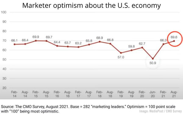 Marketer Optimism Soars, LinkedIn's Thought Leadership Impact Report, Google's Newsletter Project, & Media Budget Trends